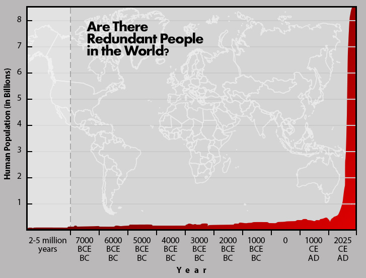 Human Overpopulation: Are There Redundant People in the World?