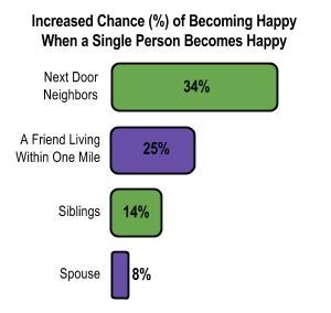 Increased Chance of Becoming Happy When a Single Person Becomes Happy - Graph