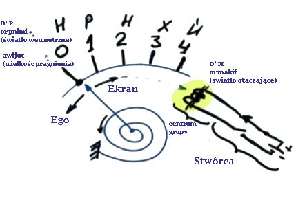 Ein sehr einfaches Instrument, um den Schöpfer zu messen