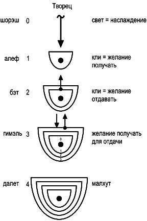 «Схема мироздания»).