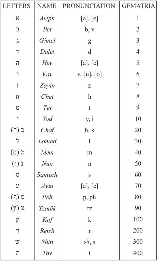 the letters of the hebrew alphabet