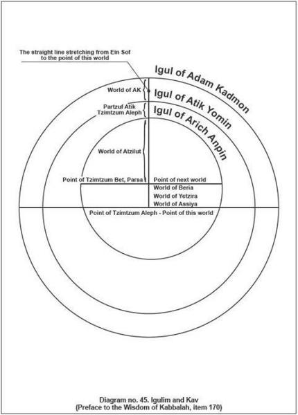 Appendix C Diagrams Of The Spiritual Worlds